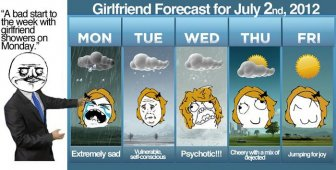 5-Day Girlfriend Forecast