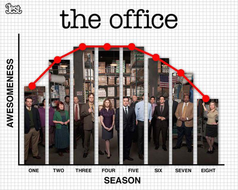 TV Shows Quality Over Their Seasons