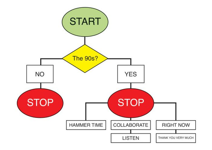 Funny Flowcharts Others