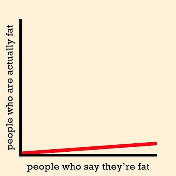 Truthful Charts