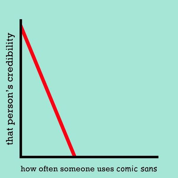 Truthful Charts