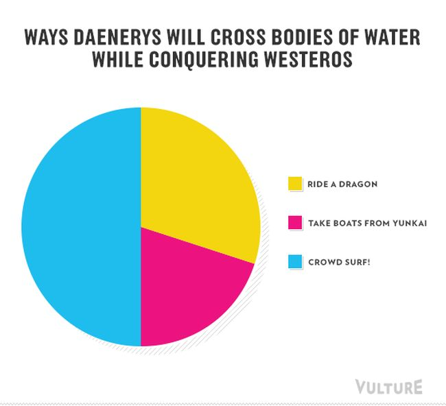 Infographics of Game of Thrones Season 3, part 3
