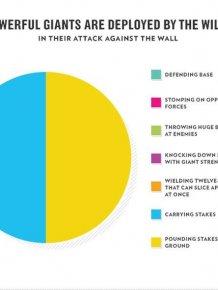 Infographics of Game of Thrones Season 3