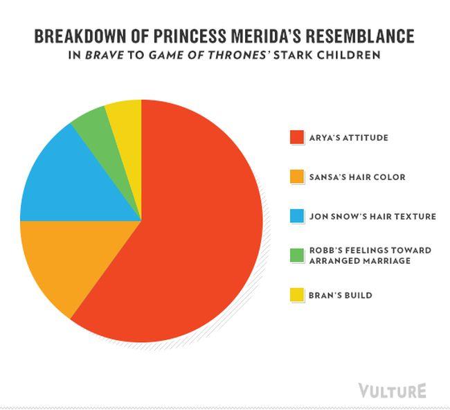 Pixar Franchises in Infographics