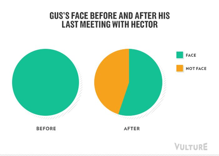 Breaking Bad Infographics
