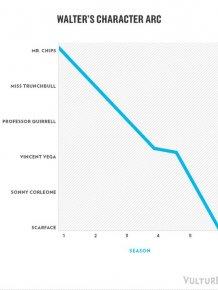 Breaking Bad Infographics