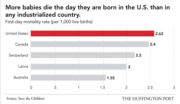 Bad Facts About the USA
