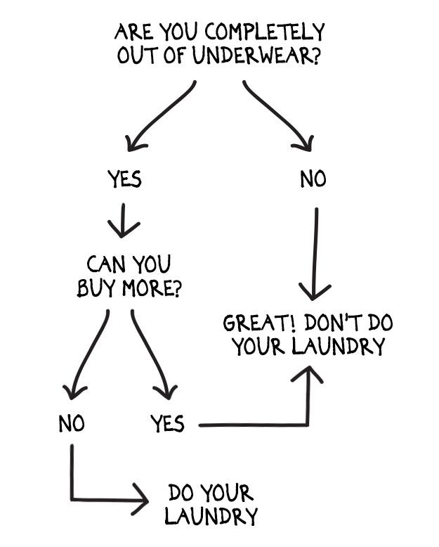 Q&A in Funny Charts