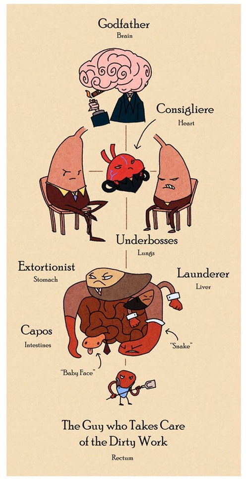 The Godfather inside human body