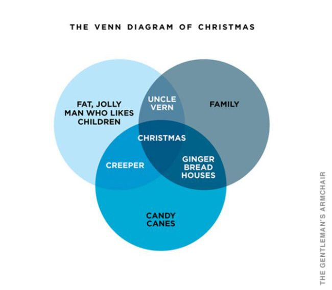 Christmas in Charts and Graphs