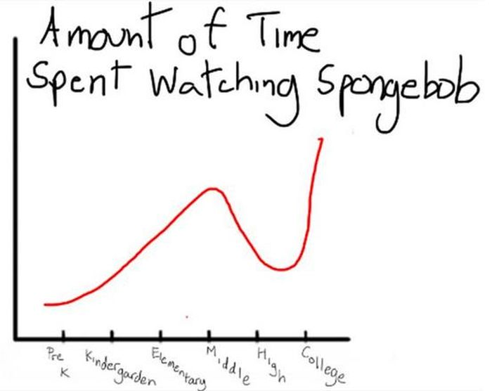 Lifetime as a Student in the Charts