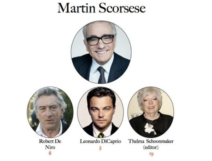 Movie Directors and Their Favorite Actors and Actresses