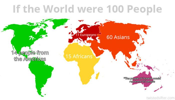 If There Were Only 100 People in the World