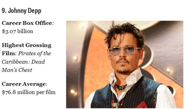 The Kings of the Box Office