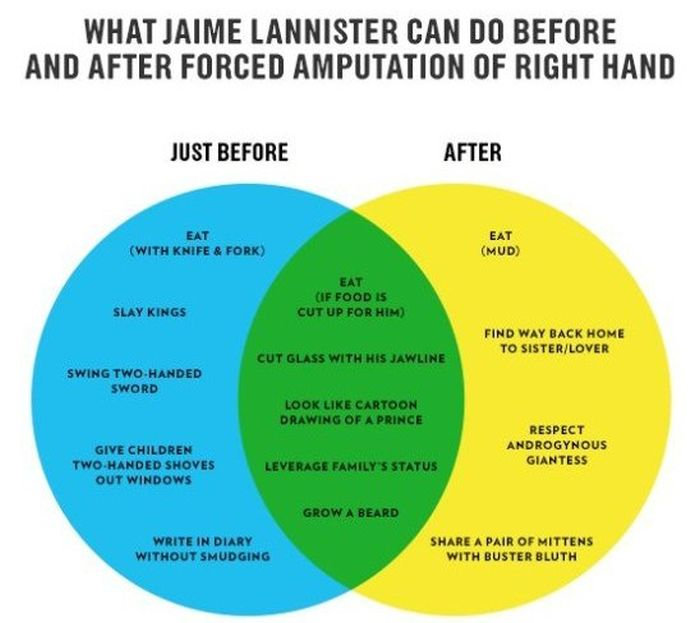 Everything You Need To Know About Game Of Thrones