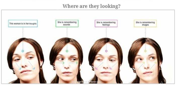 Learn The Secrets Of Body Language | Others