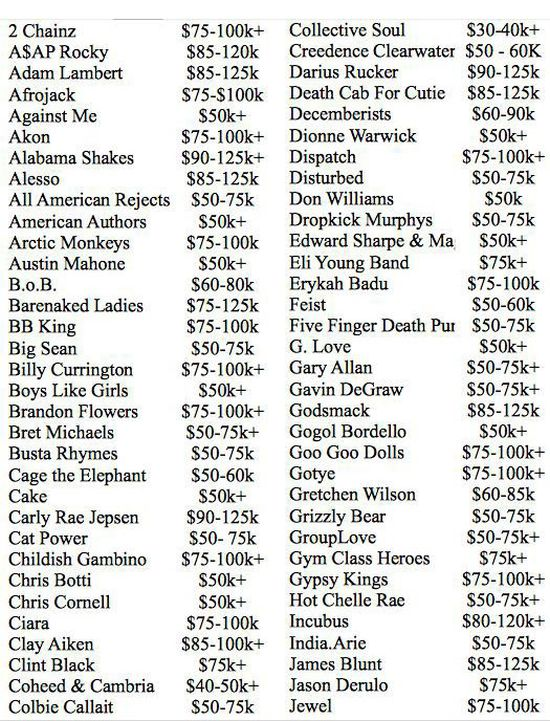 How Much Does Your Favorite Band Make Per Show?