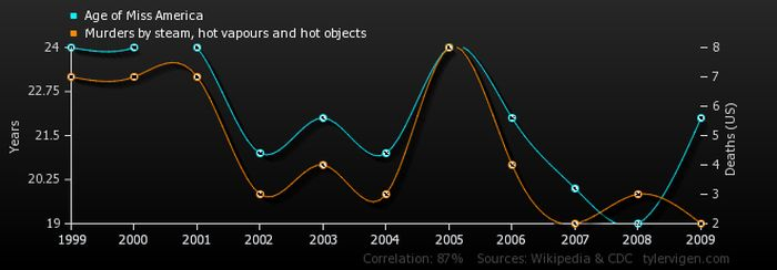 Random Correlations That Are Completely Unrelated