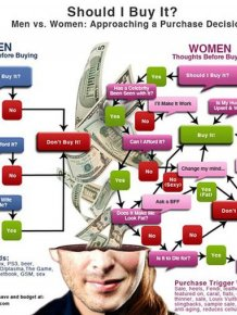 The Big Differences Between Men And Women
