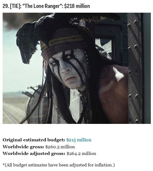 Top 30 Most Expensive Movies Of All Time