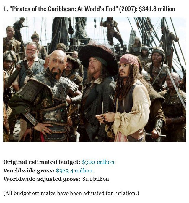 top 30 most expensive movies of all time others
