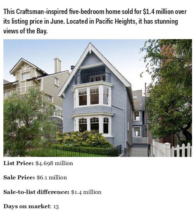 San Francisco Real Estate Is Insane