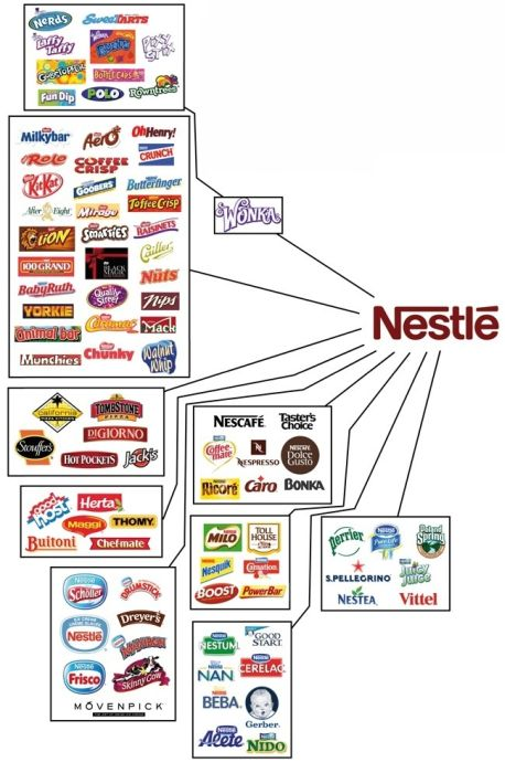 10 Companies That Rule The World Of Food