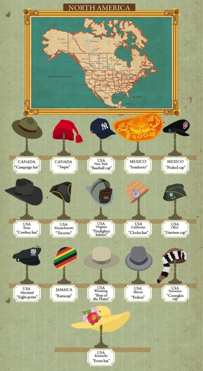 Different Hat Styles From Around The World
