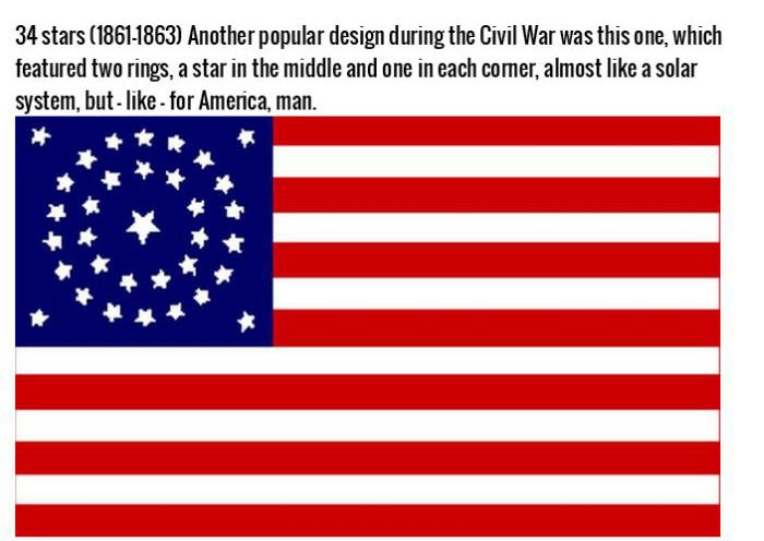 The Evolution Of The American Flag