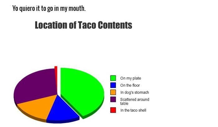 Honest Pie Charts That Explain Everything