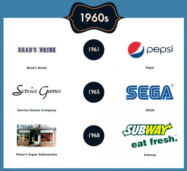 Popular Brands Back In The Day And Today