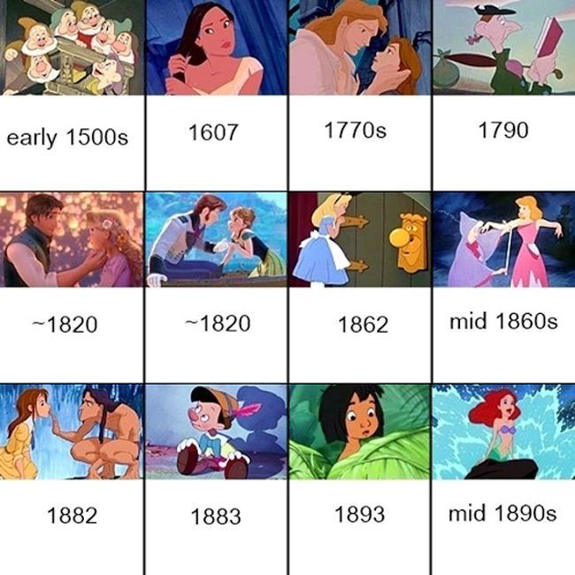 Unraveling The Disney Timeline