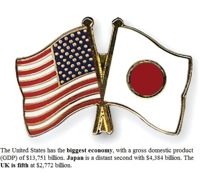 Surprising Facts About The World Economy