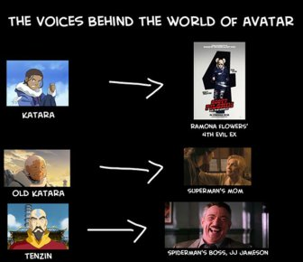 The Famous Actors Who Voice Characters On Avatar