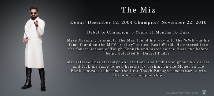 From Debut to WWE Champion This Is How A Superstar Is Made