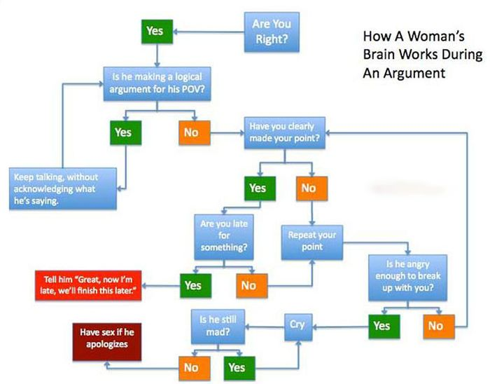 Proof That It's Impossible To Understand Women