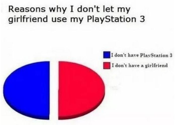 Proof That Pie Charts Can Be Really Funny