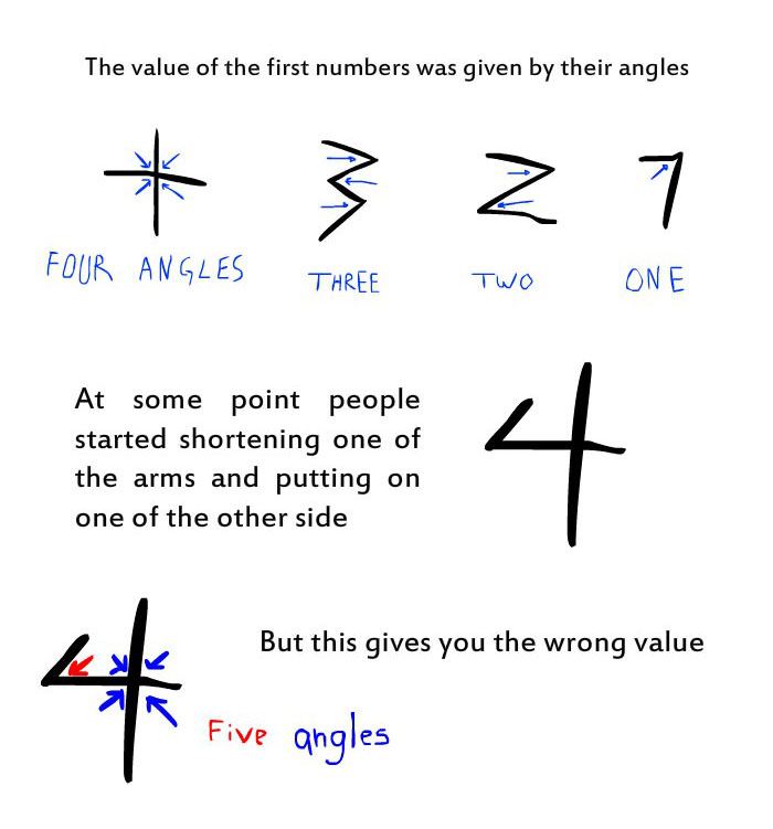 Everything You Need To Know About Why Numbers Are The Way They Are