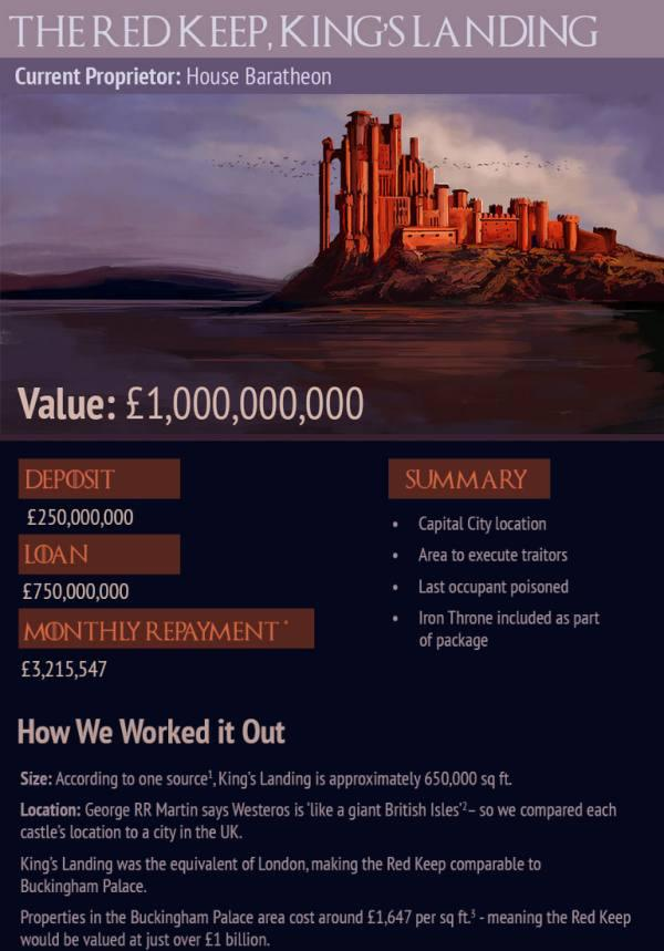 This Is How Much Game Of Thrones Properties Would Cost In Real Life