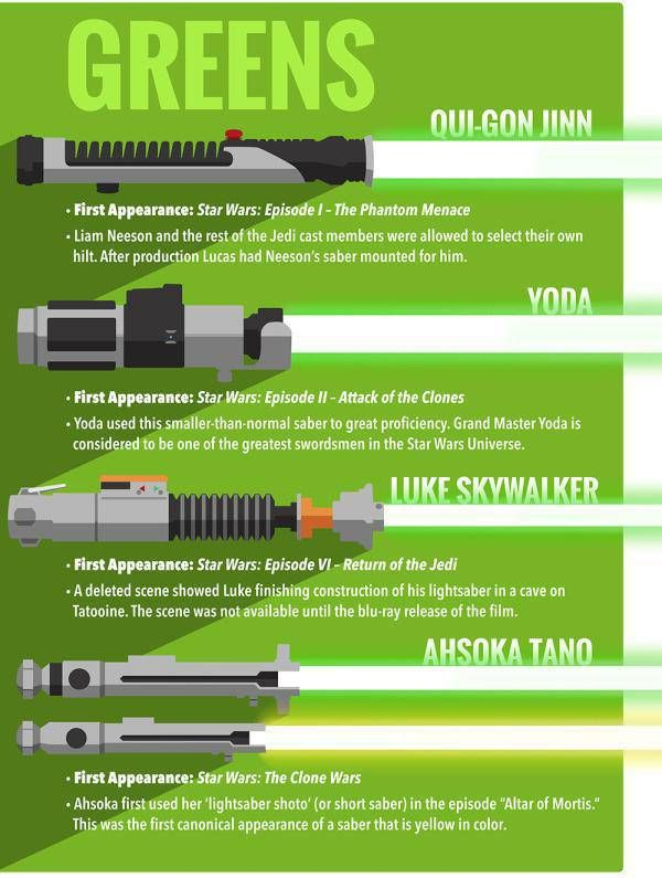 Interesting Facts About The Lightsabers
