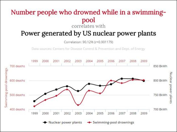 Unlikely Correlations That Might Blow Your Mind