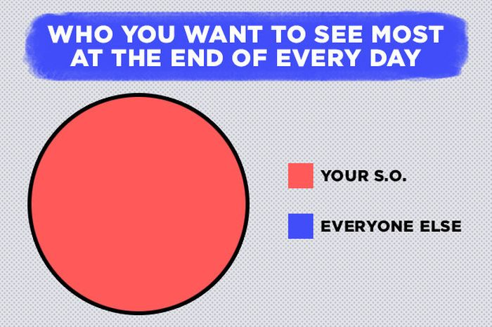 15 Graphs And Charts That Describe Long Term Relationships Perfectly
