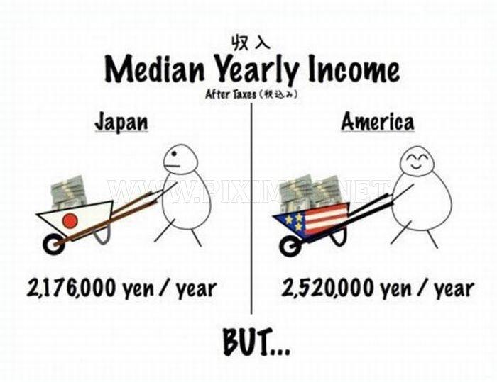 America And Japan: Comic Comparison