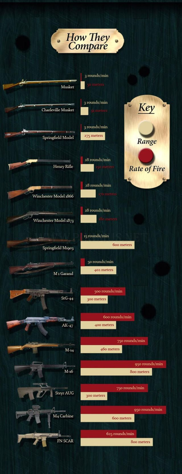 Rifle evolution through years