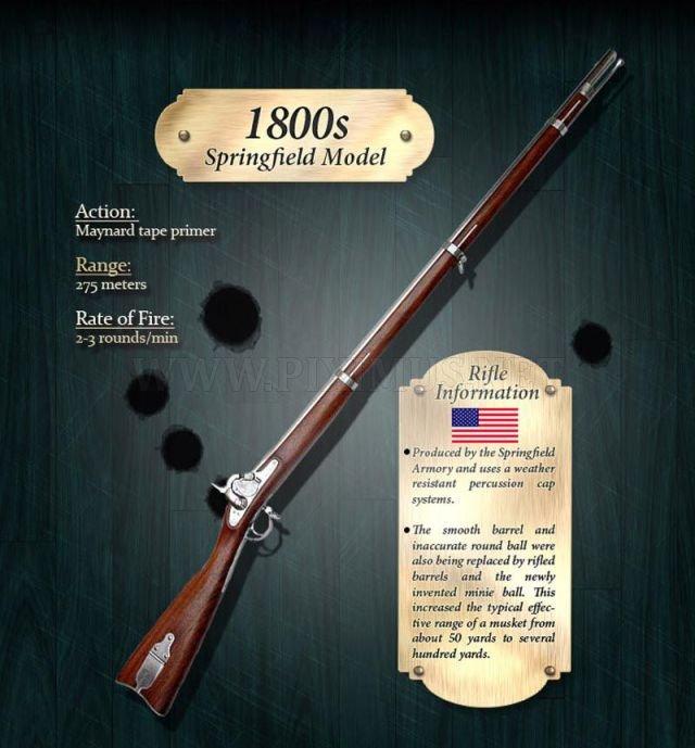 Rifle evolution through years