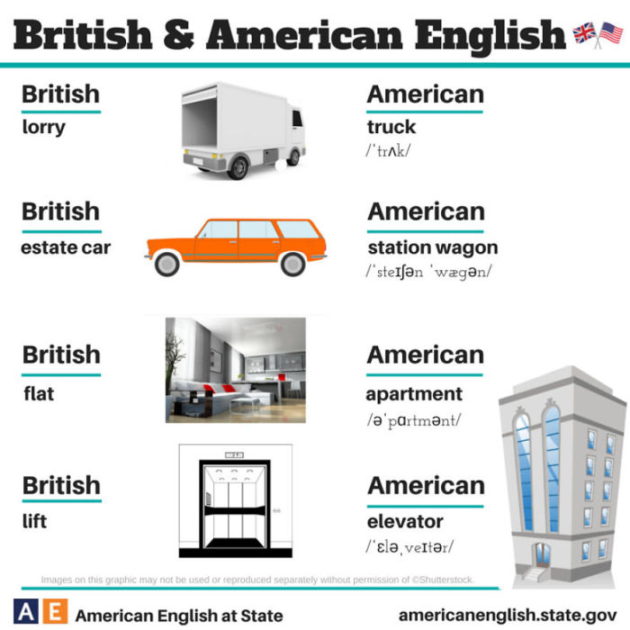 100 Of The Biggest Differences Between British And American English