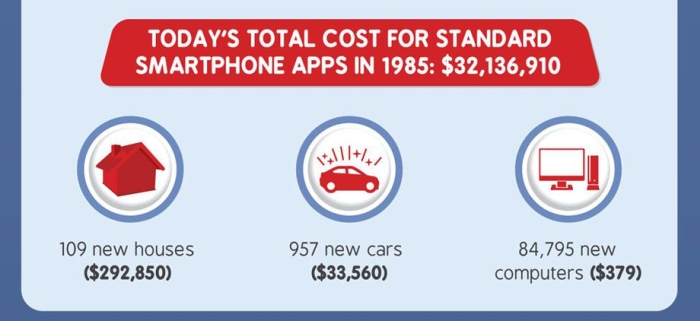 How Much Would Everything On Your Smartphone Cost In 1985, part 1985