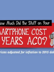 How Much Would Everything On Your Smartphone Cost In 1985