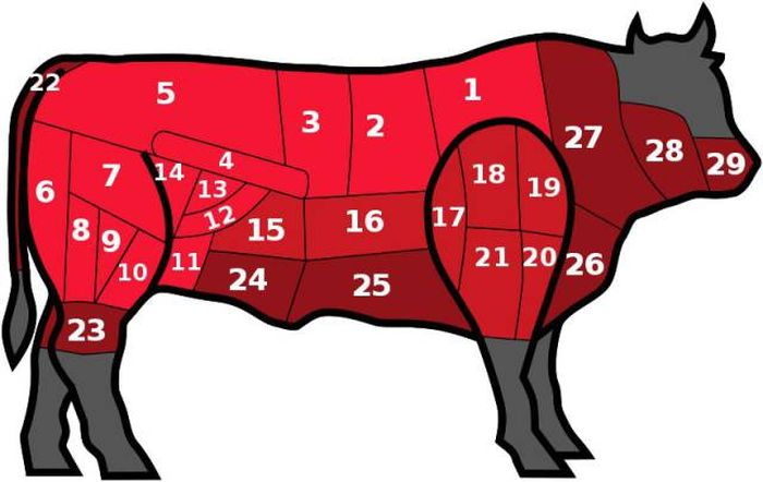 What Different Beef Cuts Look Like From Around The World