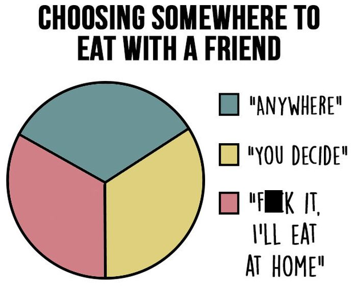 Charts That All Indecisive People Will Be Able To Relate To